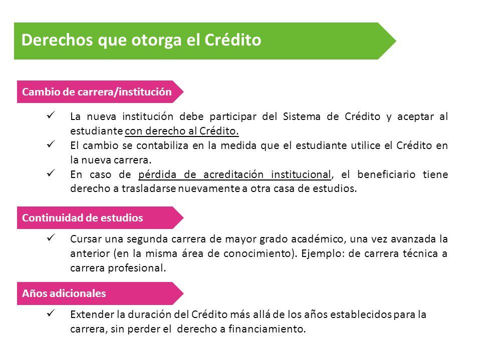 Derechos que otorga el Crédito Cambio de carrera/institución La nueva institución debe participar del Sistema de Crédito y aceptar al estudiante con derecho al Crédito.