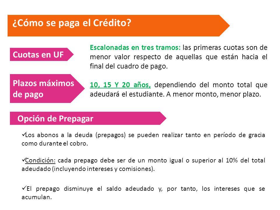 ¿Cómo se paga el Crédito. 10, 15 Y 20 años, dependiendo del monto total que adeudará el estudiante.