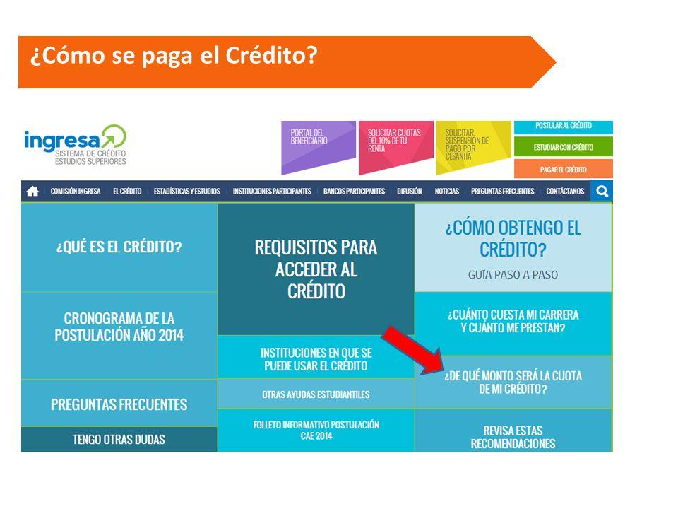 ¿Cómo se paga el Crédito