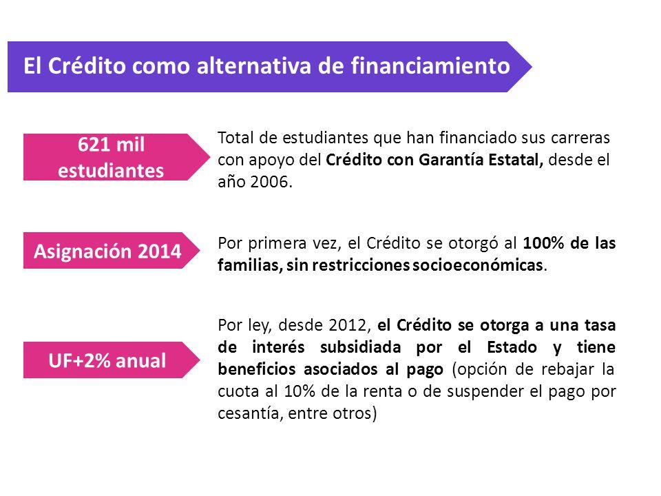 El Crédito como alternativa de financiamiento 621 mil estudiantes Asignación 2014 UF+2% anual Total de estudiantes que han financiado sus carreras con apoyo del Crédito con Garantía Estatal, desde el año 2006.