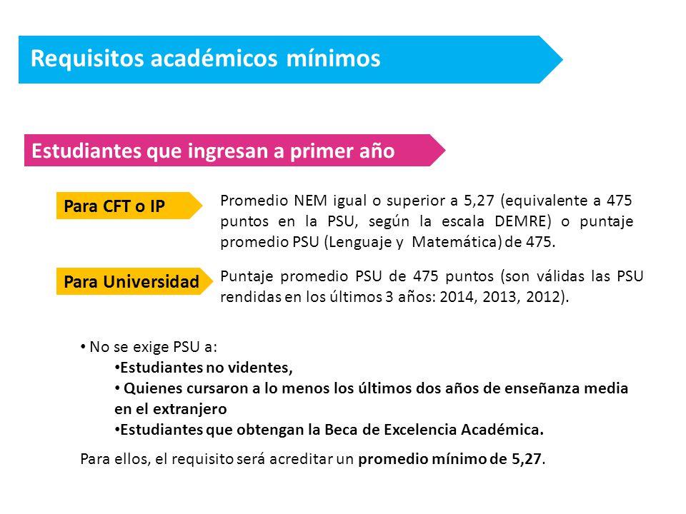 Requisitos académicos mínimos Estudiantes que ingresan a primer año Para CFT o IP Promedio NEM igual o superior a 5,27 (equivalente a 475 puntos en la PSU, según la escala DEMRE) o puntaje promedio PSU (Lenguaje y Matemática) de 475.