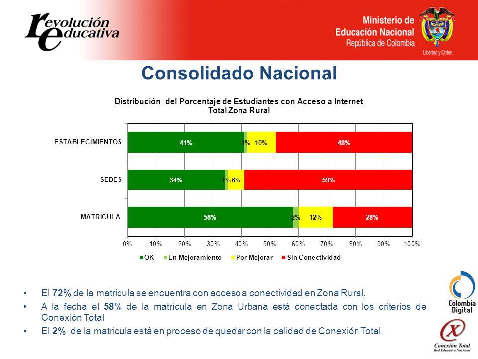 El 72% de la matricula se encuentra con acceso a conectividad en Zona Rural.