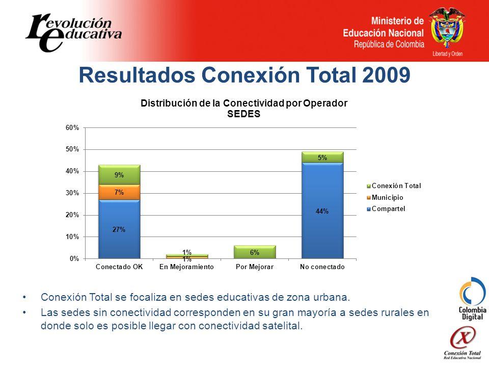 Resultados Conexión Total 2009 Conexión Total se focaliza en sedes educativas de zona urbana.