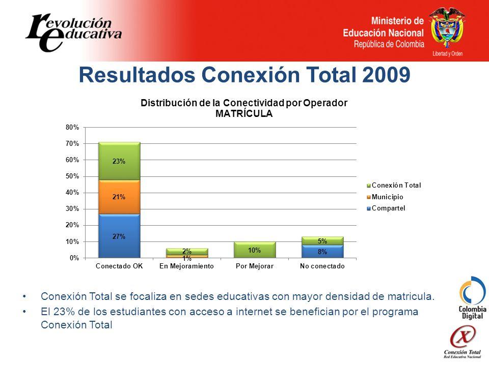 Resultados Conexión Total 2009 Conexión Total se focaliza en sedes educativas con mayor densidad de matricula.