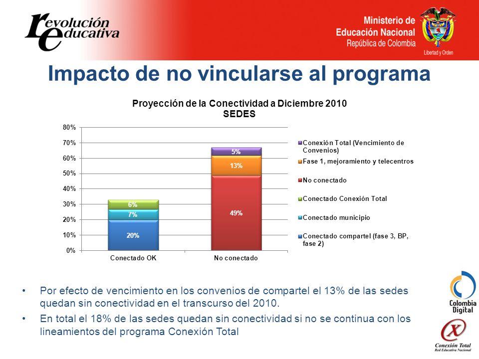 Impacto de no vincularse al programa Por efecto de vencimiento en los convenios de compartel el 13% de las sedes quedan sin conectividad en el transcurso del 2010.