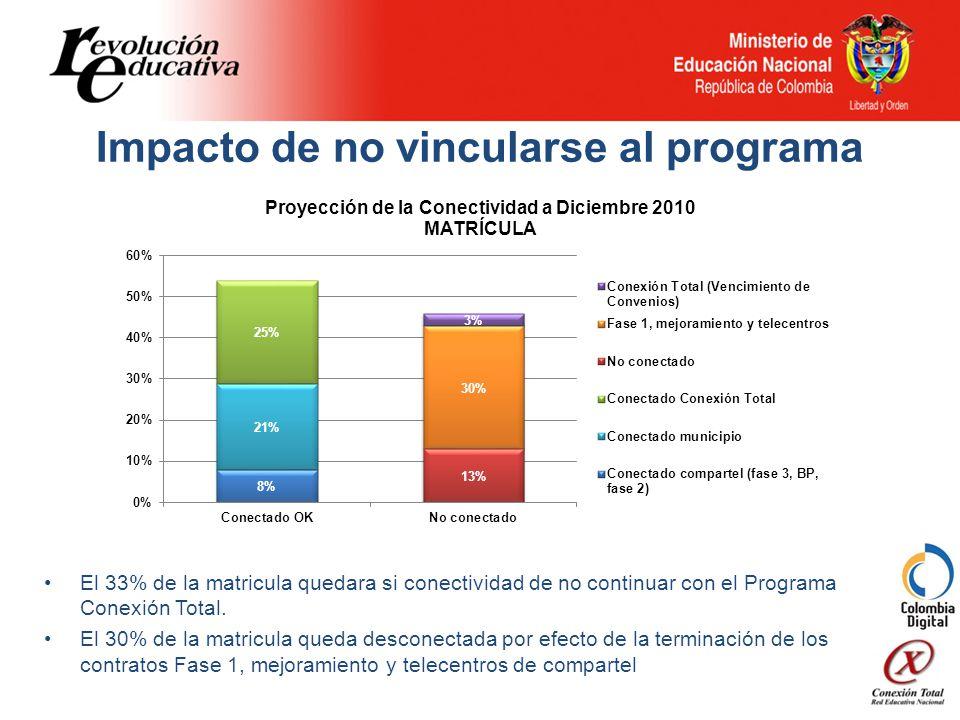 El 33% de la matricula quedara si conectividad de no continuar con el Programa Conexión Total.
