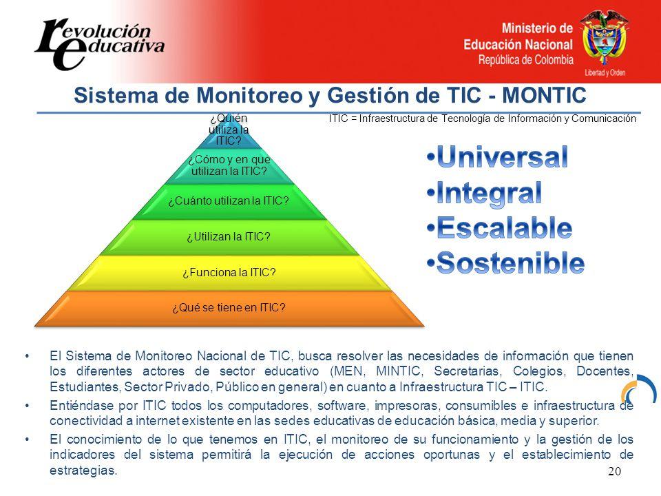 Sistema de Monitoreo y Gestión de TIC - MONTIC 20 ¿Quién utiliza la ITIC.