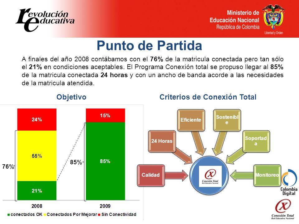 Punto de Partida A finales del año 2008 contábamos con el 76% de la matricula conectada pero tan sólo el 21% en condiciones aceptables.