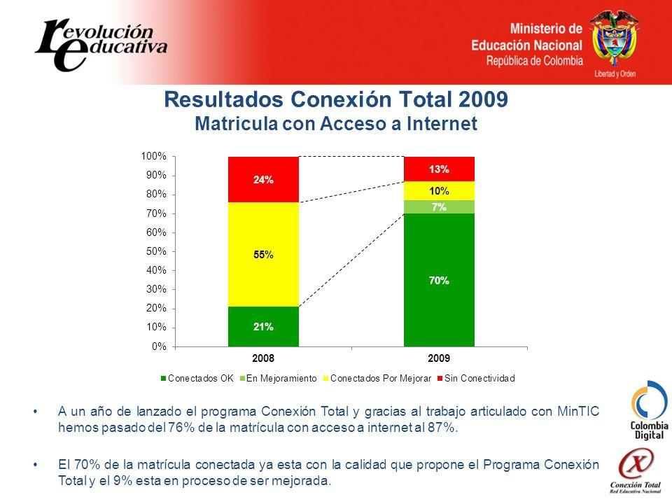 Resultados Conexión Total 2009 Matricula con Acceso a Internet A un año de lanzado el programa Conexión Total y gracias al trabajo articulado con MinTIC hemos pasado del 76% de la matrícula con acceso a internet al 87%.
