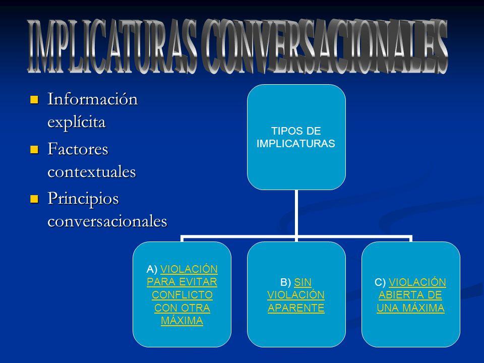 Información explícita Información explícita Factores contextuales Factores contextuales Principios conversacionales Principios conversacionales TIPOS DE IMPLICATURAS A) VIOLACIÓN PARA EVITAR CONFLICTO CON OTRA MÁXIMAVIOLACIÓN PARA EVITAR CONFLICTO CON OTRA MÁXIMA B) SIN VIOLACIÓN APARENTESIN VIOLACIÓN APARENTE C) VIOLACIÓN ABIERTA DE UNA MÁXIMAVIOLACIÓN ABIERTA DE UNA MÁXIMA