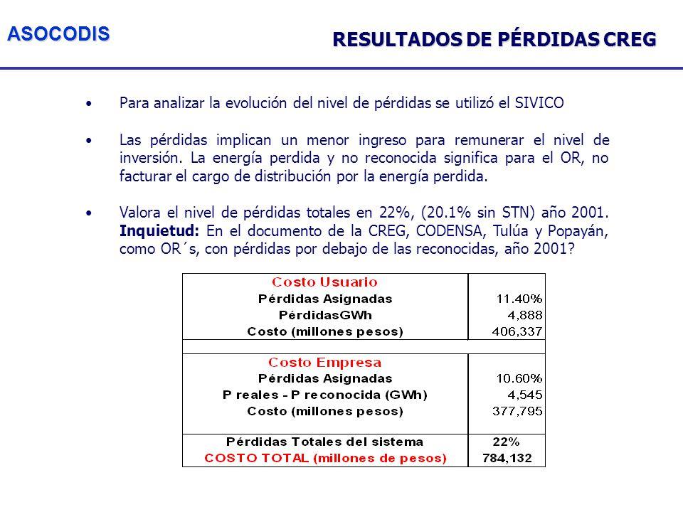ASOCODIS Para analizar la evolución del nivel de pérdidas se utilizó el SIVICO Las pérdidas implican un menor ingreso para remunerar el nivel de inversión.
