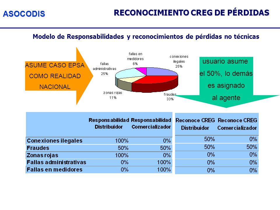 ASOCODIS Modelo de Responsabilidades y reconocimientos de pérdidas no técnicas ASUME CASO EPSA COMO REALIDAD NACIONAL usuario asume el 50%, lo demás es asignado al agente RECONOCIMIENTO CREG DE PÉRDIDAS