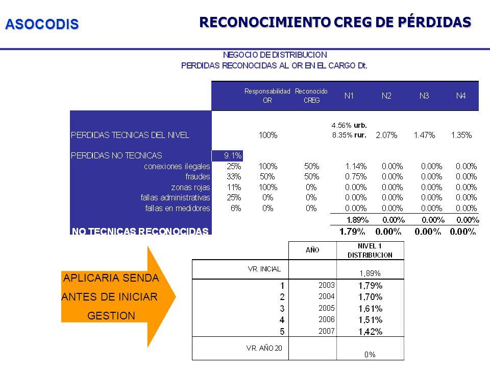 ASOCODIS APLICARIA SENDA ANTES DE INICIAR GESTION RECONOCIMIENTO CREG DE PÉRDIDAS