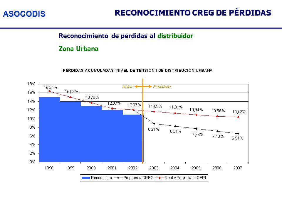 ASOCODIS Reconocimiento de pérdidas al distribuidor Zona Urbana RECONOCIMIENTO CREG DE PÉRDIDAS