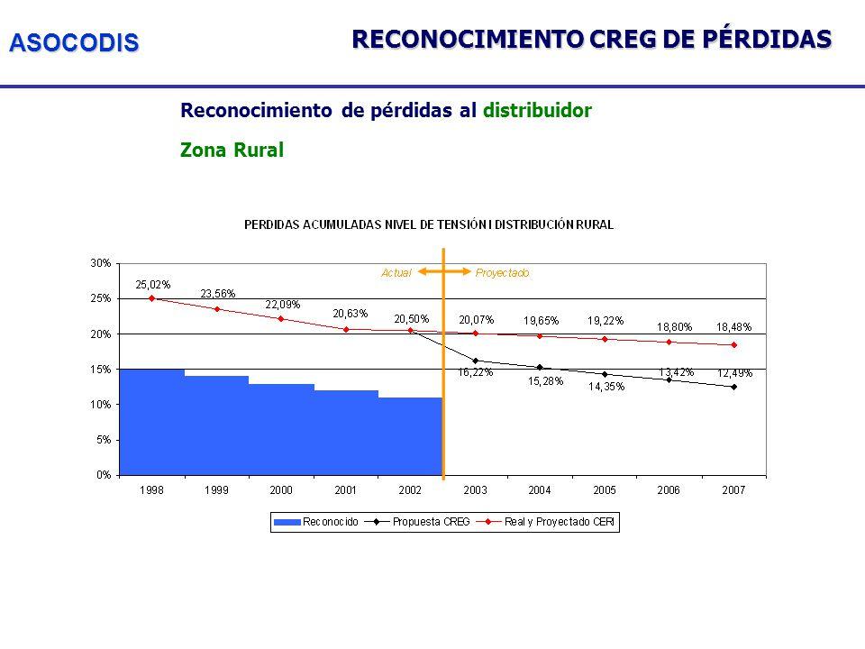 ASOCODIS Reconocimiento de pérdidas al distribuidor Zona Rural RECONOCIMIENTO CREG DE PÉRDIDAS