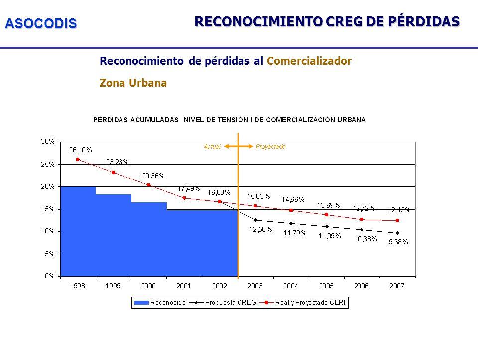 ASOCODIS Reconocimiento de pérdidas al Comercializador Zona Urbana RECONOCIMIENTO CREG DE PÉRDIDAS