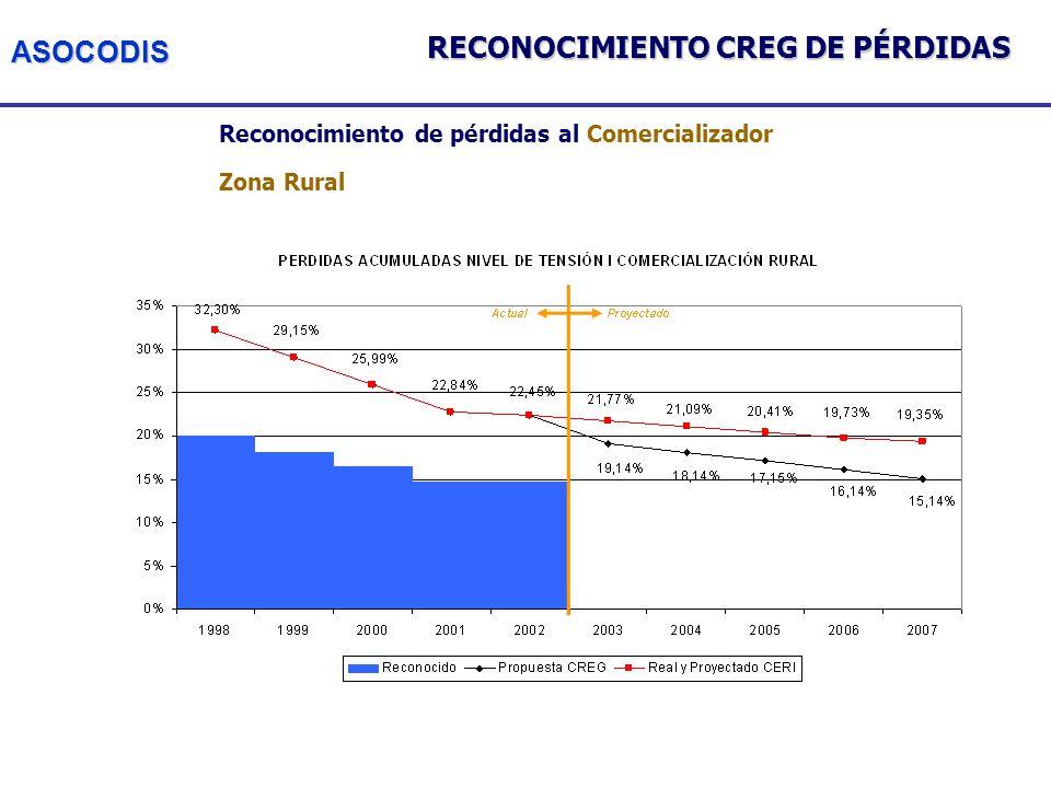 ASOCODIS Reconocimiento de pérdidas al Comercializador Zona Rural RECONOCIMIENTO CREG DE PÉRDIDAS