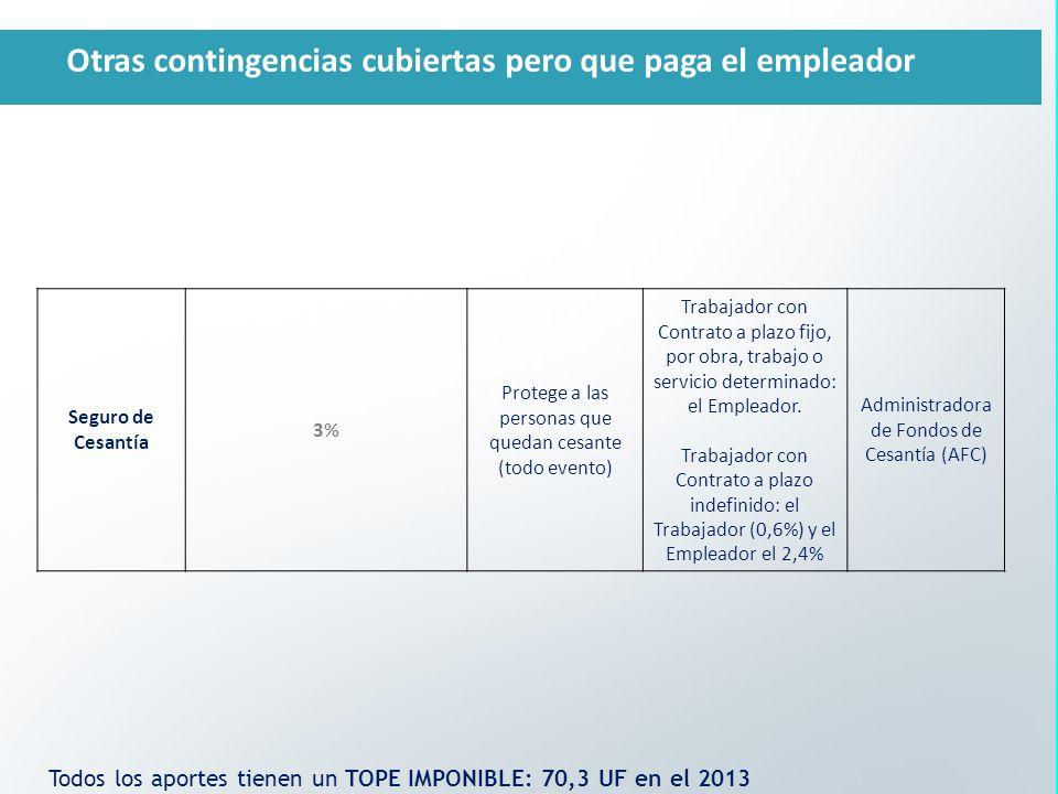 Seguro de Cesantía 3% Protege a las personas que quedan cesante (todo evento) Trabajador con Contrato a plazo fijo, por obra, trabajo o servicio determinado: el Empleador.