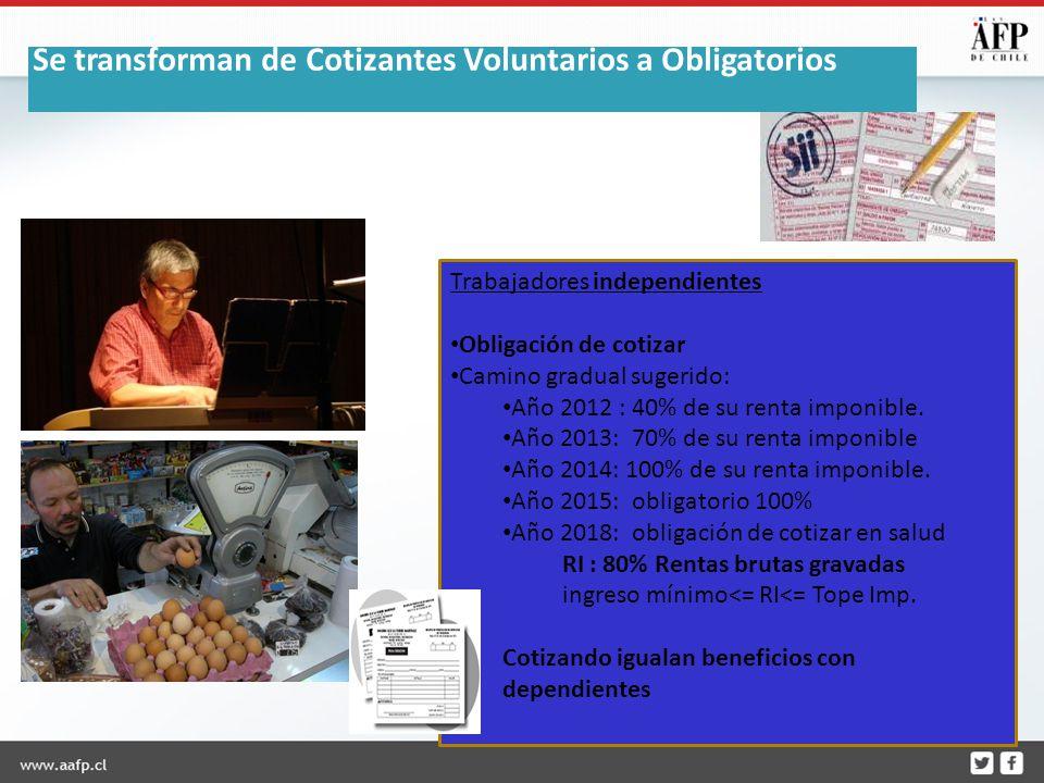 Trabajadores independientes Obligación de cotizar Camino gradual sugerido: Año 2012 : 40% de su renta imponible.
