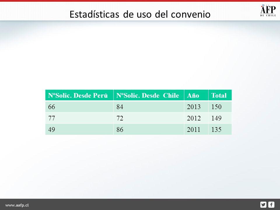 Estadísticas de uso del convenio NºSolic. Desde PerúNºSolic.