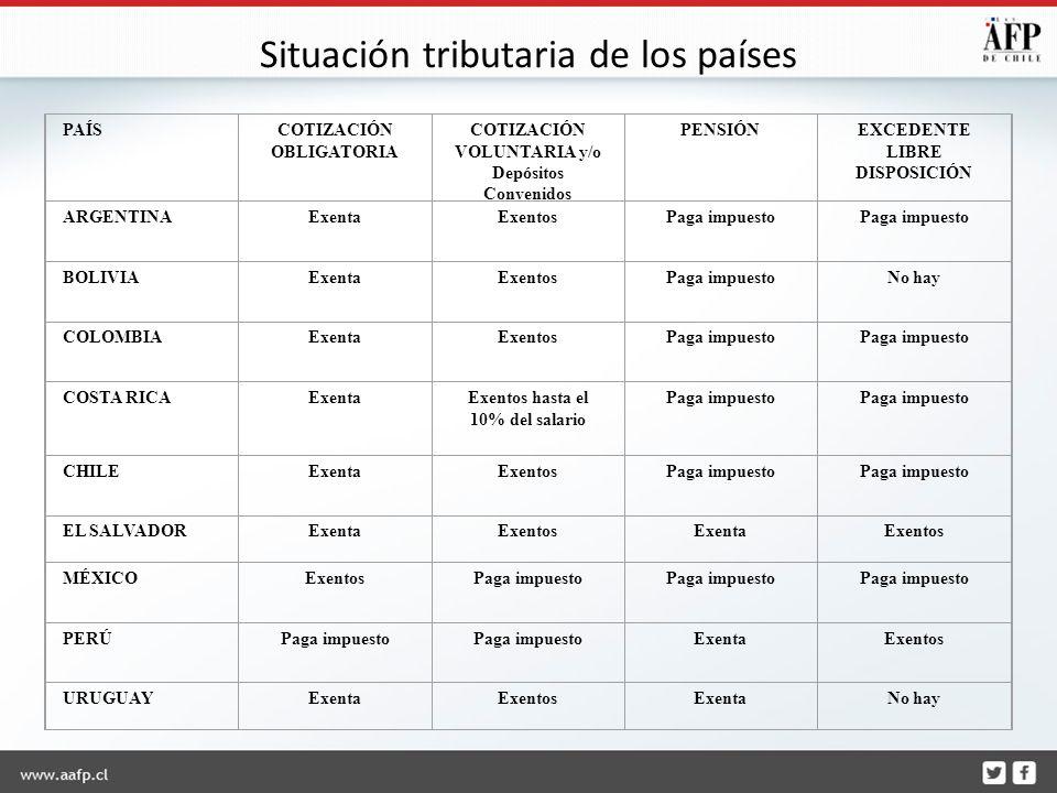 PAÍSCOTIZACIÓN OBLIGATORIA COTIZACIÓN VOLUNTARIA y/o Depósitos Convenidos PENSIÓNEXCEDENTE LIBRE DISPOSICIÓN ARGENTINAExentaExentosPaga impuesto BOLIVIAExentaExentosPaga impuestoNo hay COLOMBIAExentaExentosPaga impuesto COSTA RICAExentaExentos hasta el 10% del salario Paga impuesto CHILEExentaExentosPaga impuesto EL SALVADORExentaExentosExentaExentos MÉXICOExentosPaga impuesto PERÚPaga impuesto ExentaExentos URUGUAYExentaExentosExentaNo hay Situación tributaria de los países