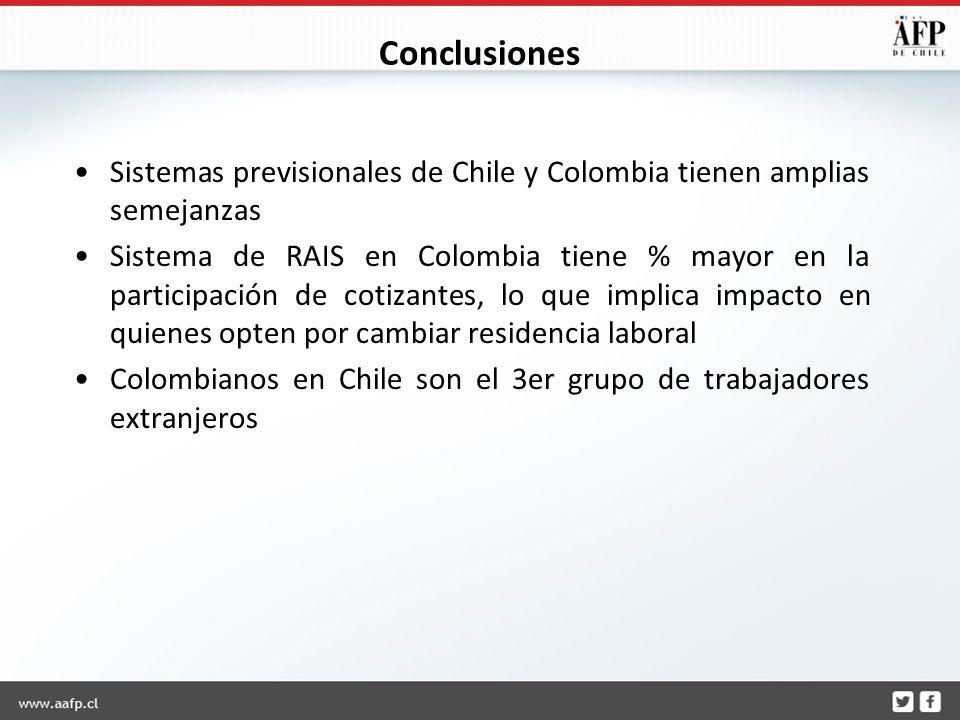 Conclusiones Sistemas previsionales de Chile y Colombia tienen amplias semejanzas Sistema de RAIS en Colombia tiene % mayor en la participación de cotizantes, lo que implica impacto en quienes opten por cambiar residencia laboral Colombianos en Chile son el 3er grupo de trabajadores extranjeros