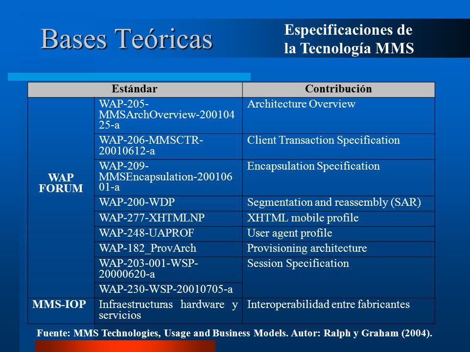 Bases Teóricas EstándarContribución WAP FORUM WAP-205- MMSArchOverview-200104 25-a Architecture Overview WAP-206-MMSCTR- 20010612-a Client Transaction Specification WAP-209- MMSEncapsulation-200106 01-a Encapsulation Specification WAP-200-WDPSegmentation and reassembly (SAR) WAP-277-XHTMLNPXHTML mobile profile WAP-248-UAPROFUser agent profile WAP-182_ProvArchProvisioning architecture WAP-203-001-WSP- 20000620-a Session Specification WAP-230-WSP-20010705-a MMS-IOPInfraestructuras hardware y servicios Interoperabilidad entre fabricantes Especificaciones de la Tecnología MMS Fuente: MMS Technologies, Usage and Business Models.