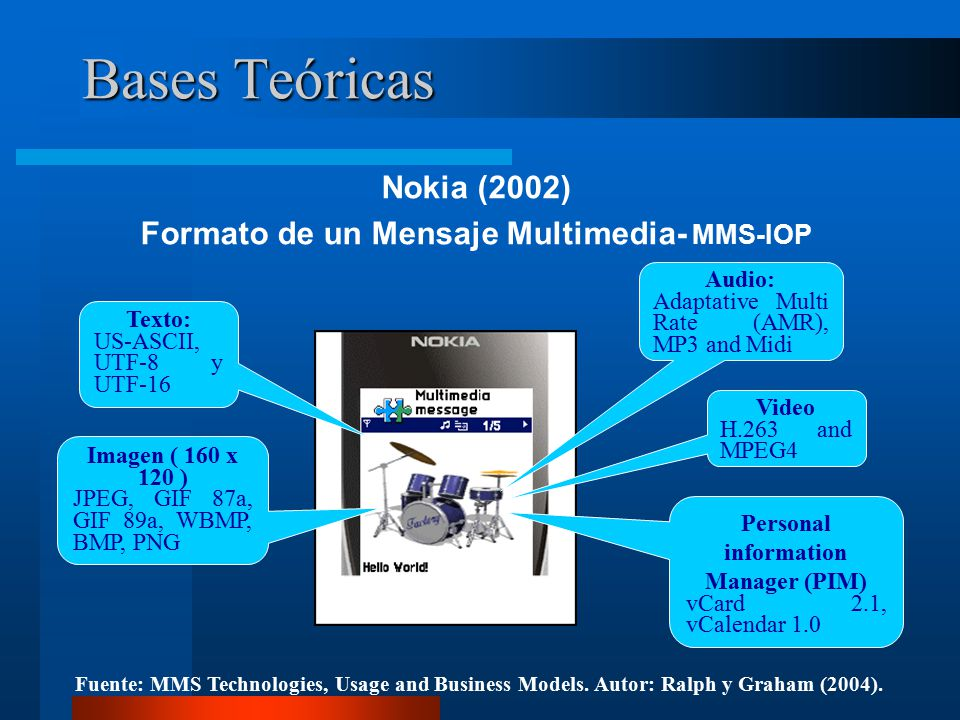 Bases Teóricas Nokia (2002) Formato de un Mensaje Multimedia- MMS-IOP Fuente: MMS Technologies, Usage and Business Models.