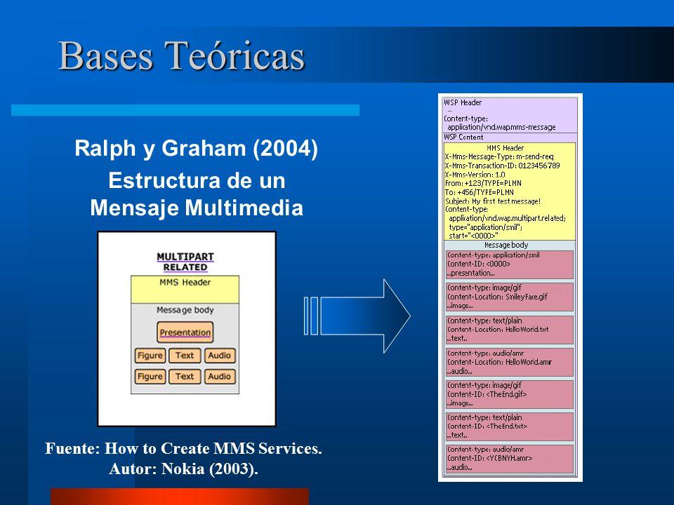 Bases Teóricas Ralph y Graham (2004) Estructura de un Mensaje Multimedia Fuente: How to Create MMS Services.