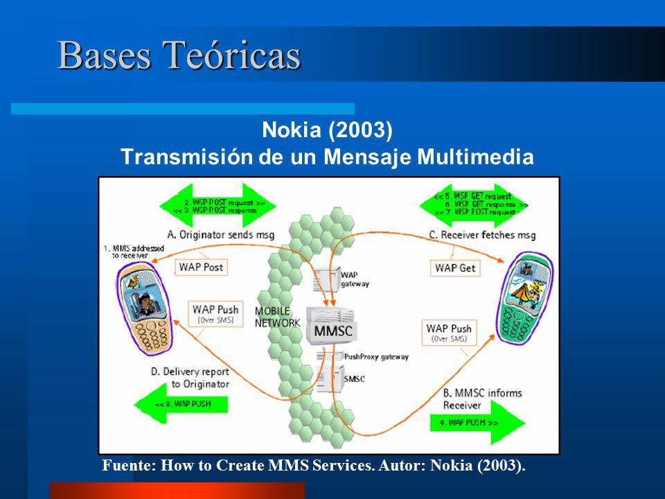 Bases Teóricas Nokia (2003) Transmisión de un Mensaje Multimedia Fuente: How to Create MMS Services.