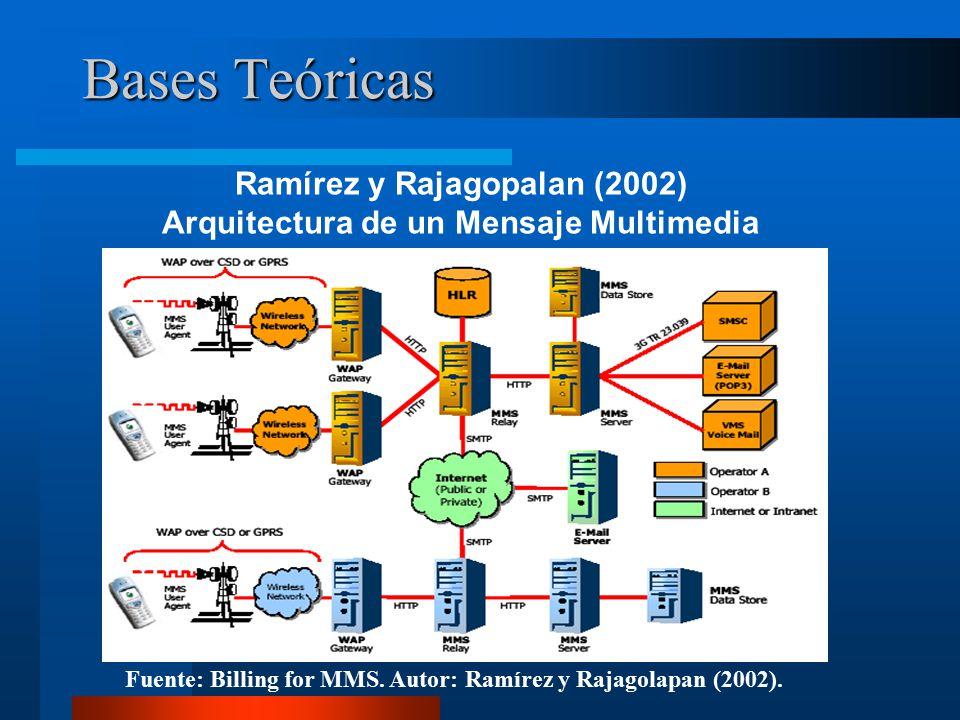 Bases Teóricas Ramírez y Rajagopalan (2002) Arquitectura de un Mensaje Multimedia Fuente: Billing for MMS.