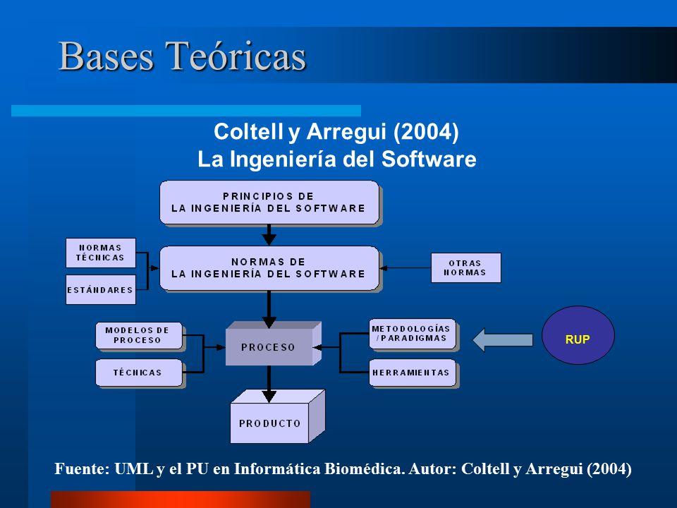 Bases Teóricas RUP Coltell y Arregui (2004) La Ingeniería del Software Fuente: UML y el PU en Informática Biomédica.