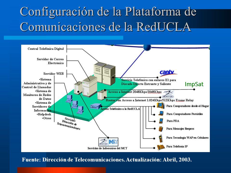 Configuración de la Plataforma de Comunicaciones de la RedUCLA Fuente: Dirección de Telecomunicaciones.