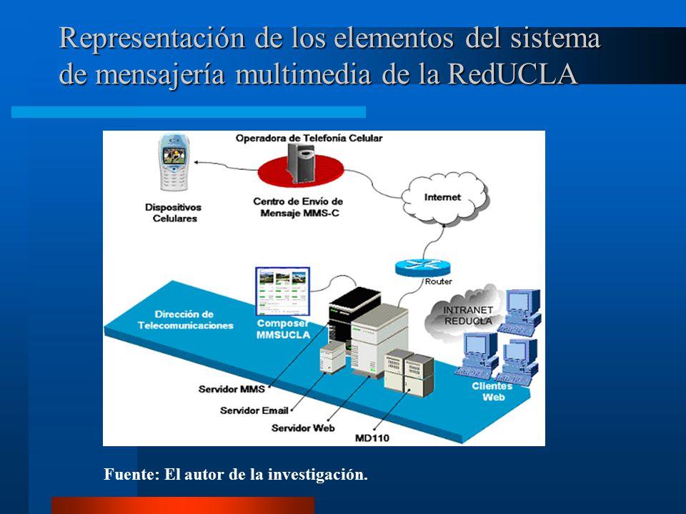 Representación de los elementos del sistema de mensajería multimedia de la RedUCLA Fuente: El autor de la investigación.