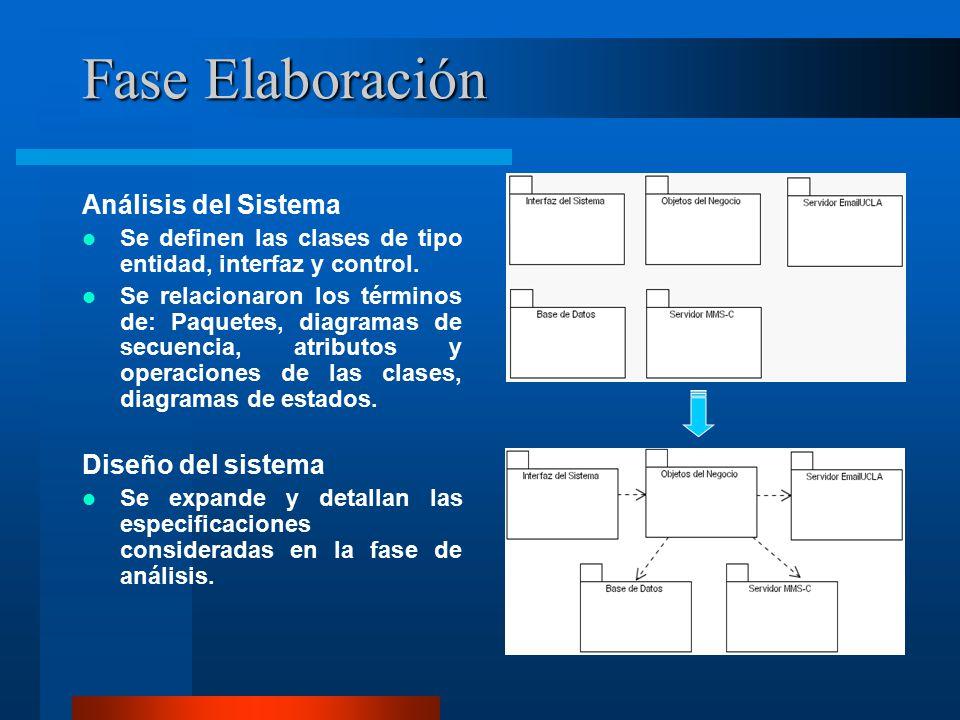 Fase Elaboración Análisis del Sistema Se definen las clases de tipo entidad, interfaz y control.