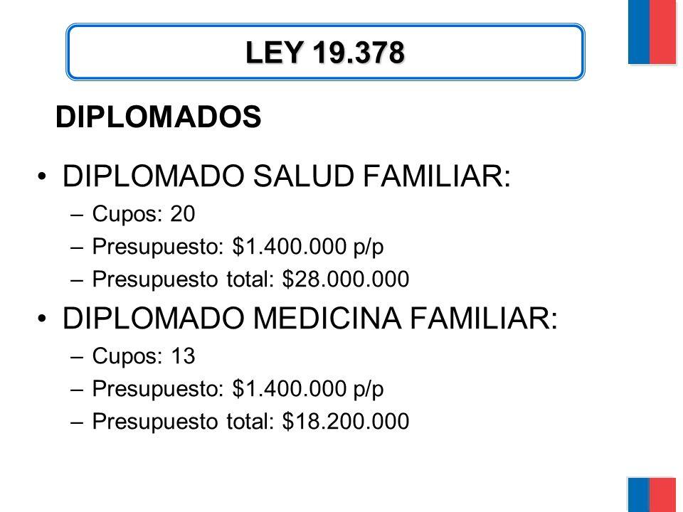 DIPLOMADOS DIPLOMADO SALUD FAMILIAR: –Cupos: 20 –Presupuesto: $1.400.000 p/p –Presupuesto total: $28.000.000 DIPLOMADO MEDICINA FAMILIAR: –Cupos: 13 –Presupuesto: $1.400.000 p/p –Presupuesto total: $18.200.000 LEY 19.378