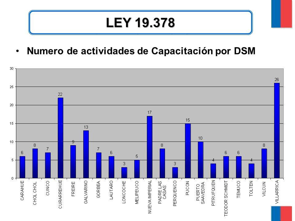 CAPACITACION Numero de actividades de Capacitación por DSMNumero de actividades de Capacitación por DSM LEY 19.378