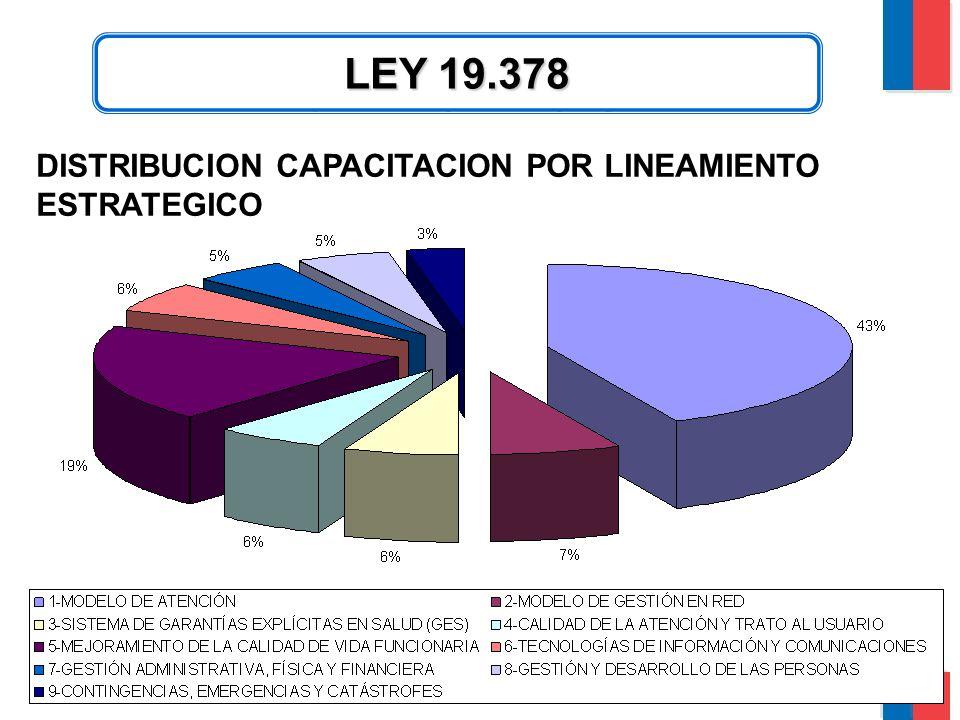 CAPACITACION LEY 19.378 DISTRIBUCION CAPACITACION POR LINEAMIENTO ESTRATEGICO