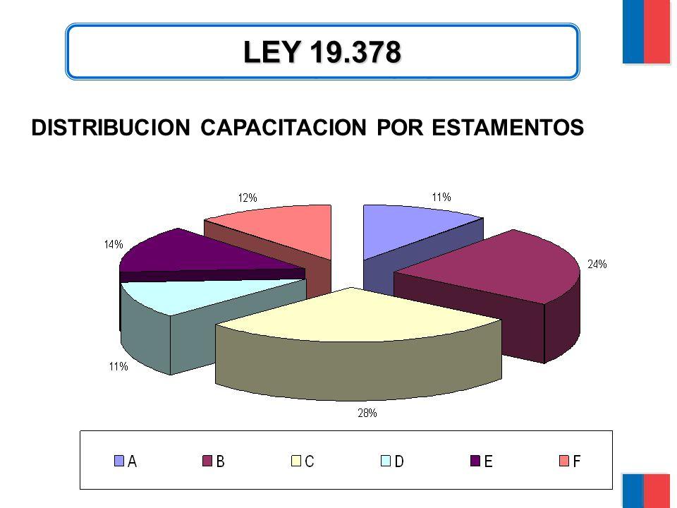 CAPACITACION LEY 19.378 DISTRIBUCION CAPACITACION POR ESTAMENTOS