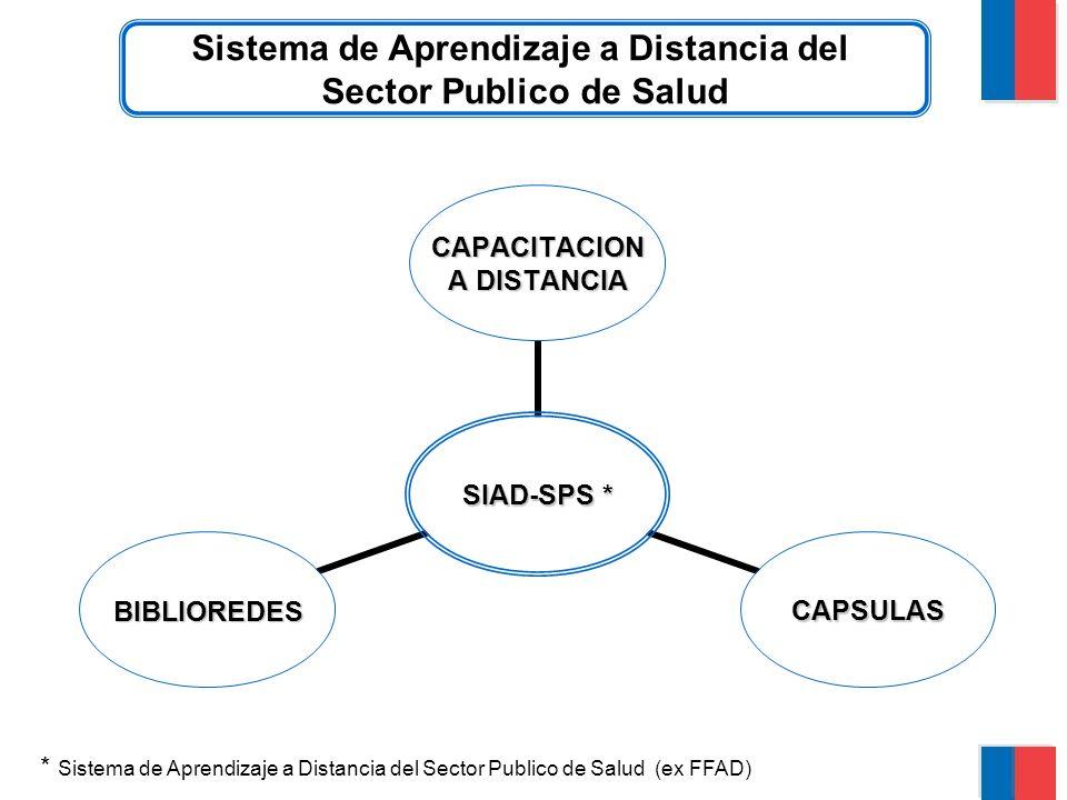 Sistema de Aprendizaje a Distancia del Sector Publico de Salud SIAD- SPS * CAPACITACION A DISTANCIA CAPSULASBIBLIOREDES * Sistema de Aprendizaje a Distancia del Sector Publico de Salud (ex FFAD)