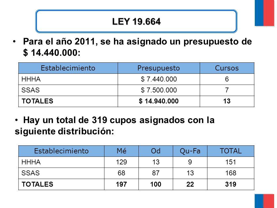 Para el año 2011, se ha asignado un presupuesto de $ 14.440.000: EstablecimientoPresupuestoCursos HHHA$ 7.440.0006 SSAS$ 7.500.0007 TOTALES$ 14.940.00013 LEY 19.664 EstablecimientoMéOdQu-FaTOTAL HHHA129139151 SSAS688713168 TOTALES19710022319 Hay un total de 319 cupos asignados con la siguiente distribución: