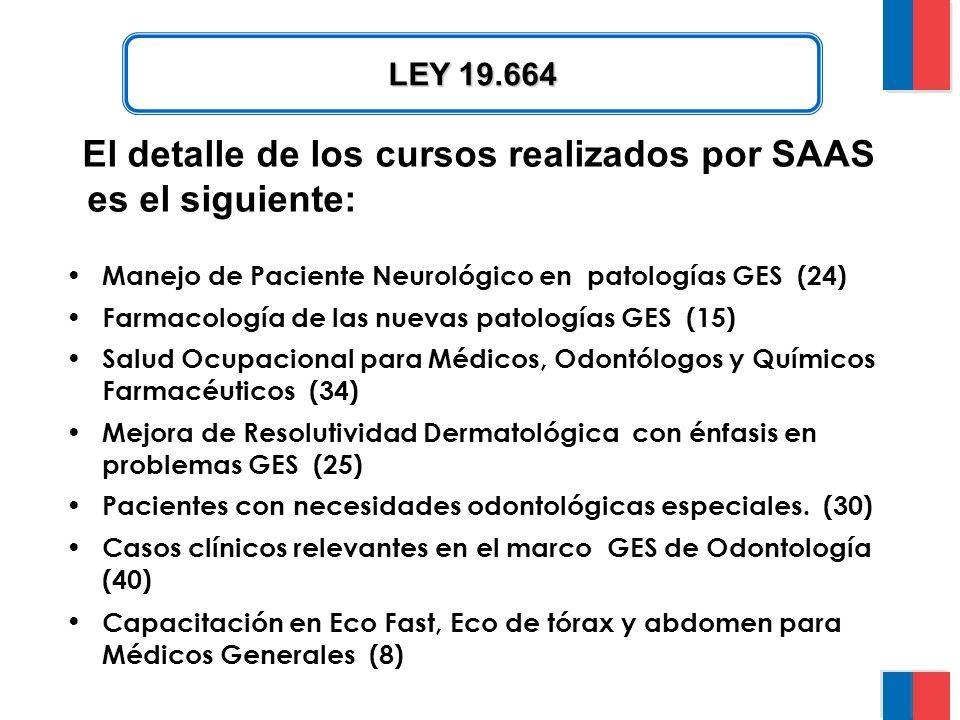 El detalle de los cursos realizados por SAAS es el siguiente: LEY 19.664 Manejo de Paciente Neurológico en patologías GES (24) Farmacología de las nuevas patologías GES (15) Salud Ocupacional para Médicos, Odontólogos y Químicos Farmacéuticos (34) Mejora de Resolutividad Dermatológica con énfasis en problemas GES (25) Pacientes con necesidades odontológicas especiales.