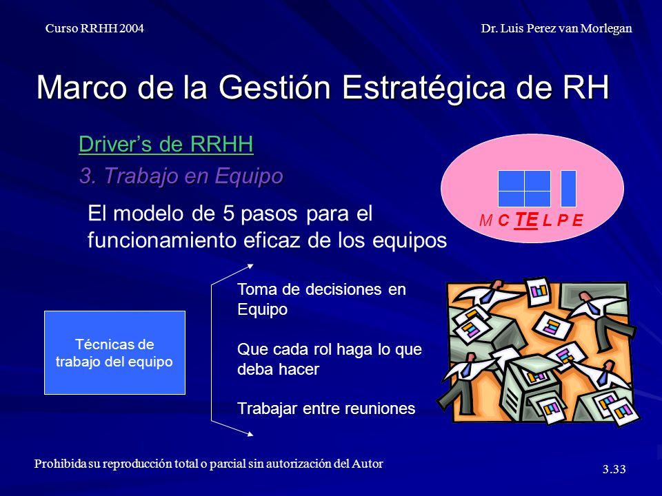 Marco de la Gestión Estratégica de RH Driver's de RRHH 3.