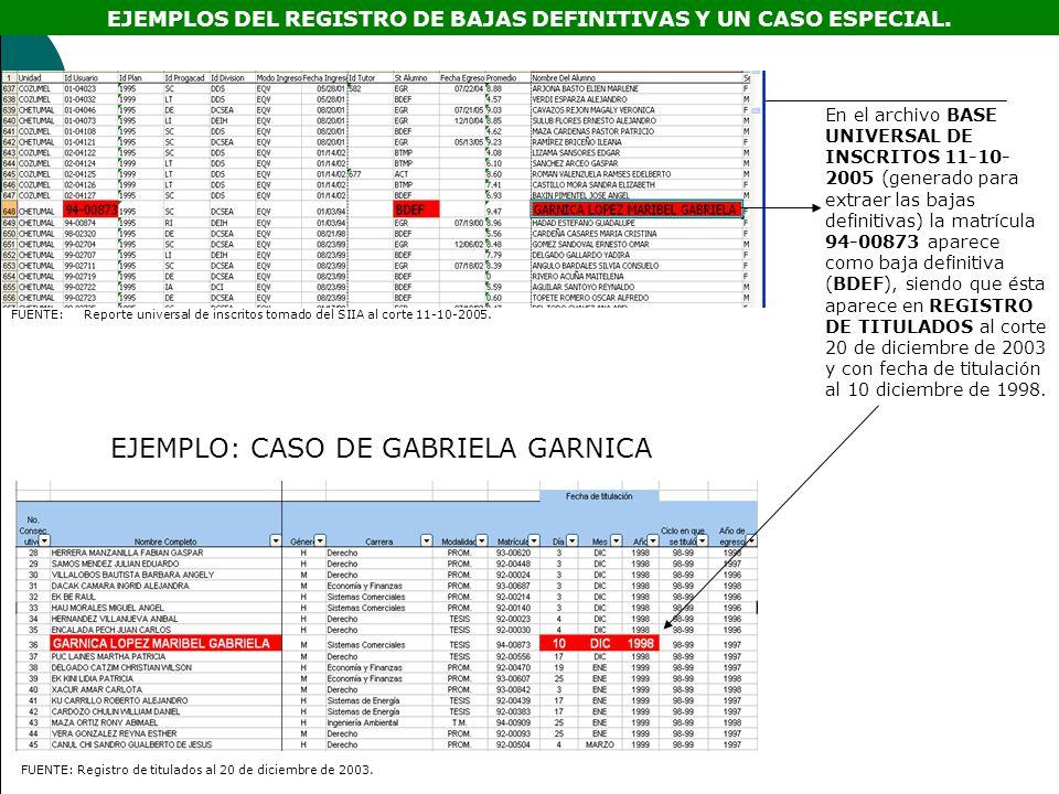 EJEMPLO: CASO DE GABRIELA GARNICA En el archivo BASE UNIVERSAL DE INSCRITOS 11-10- 2005 (generado para extraer las bajas definitivas) la matrícula 94-00873 aparece como baja definitiva (BDEF), siendo que ésta aparece en REGISTRO DE TITULADOS al corte 20 de diciembre de 2003 y con fecha de titulación al 10 diciembre de 1998.