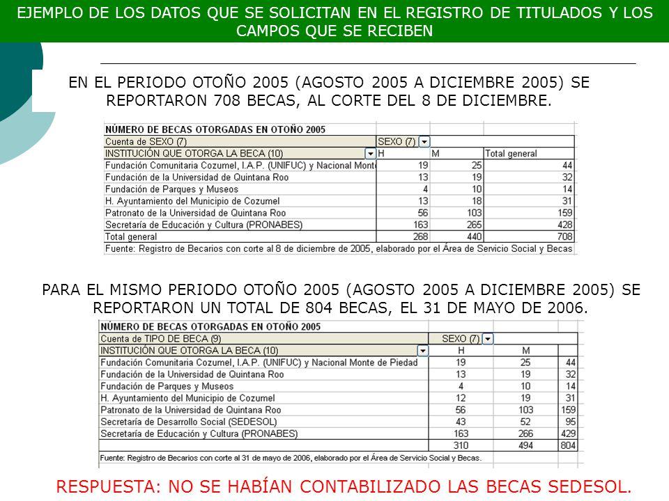 EJEMPLO DE LOS DATOS QUE SE SOLICITAN EN EL REGISTRO DE TITULADOS Y LOS CAMPOS QUE SE RECIBEN EN EL PERIODO OTOÑO 2005 (AGOSTO 2005 A DICIEMBRE 2005) SE REPORTARON 708 BECAS, AL CORTE DEL 8 DE DICIEMBRE.