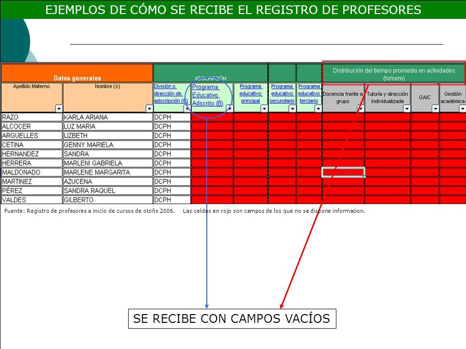 EJEMPLOS DE CÓMO SE RECIBE EL REGISTRO DE PROFESORES SE RECIBE CON CAMPOS VACÍOS Fuente: Registro de profesores a inicio de cursos de otoño 2006.Las celdas en rojo son campos de los que no se dispone informacion.