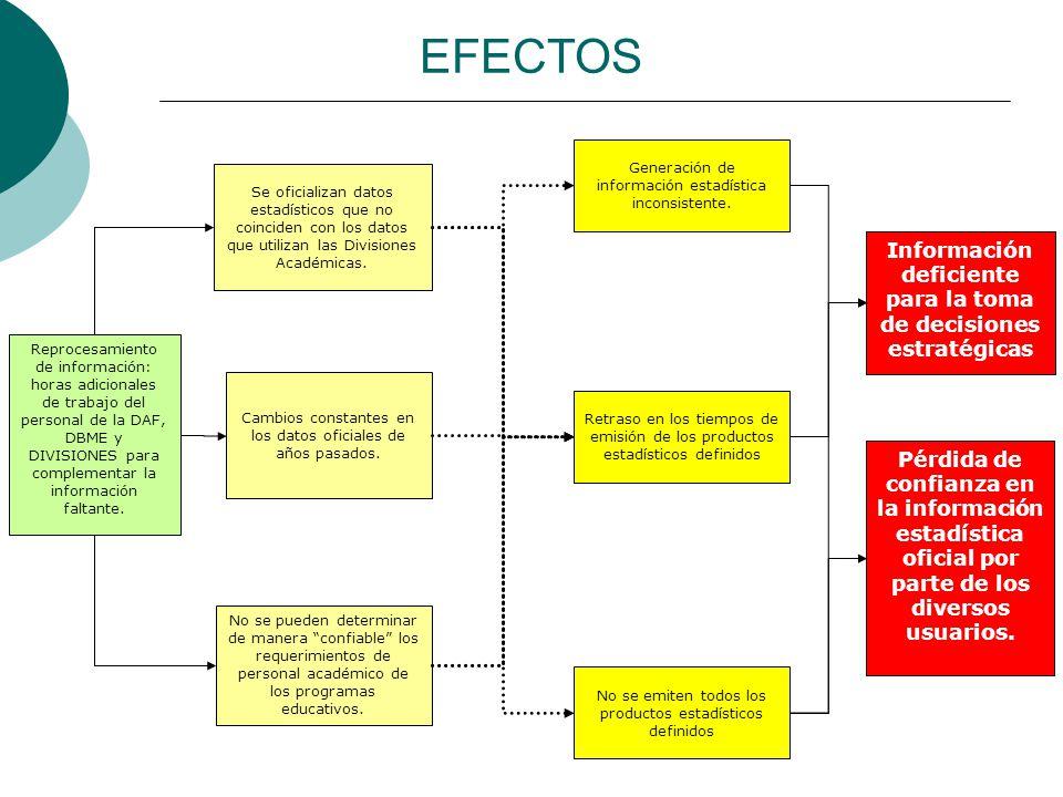 Información deficiente para la toma de decisiones estratégicas Reprocesamiento de información: horas adicionales de trabajo del personal de la DAF, DBME y DIVISIONES para complementar la información faltante.