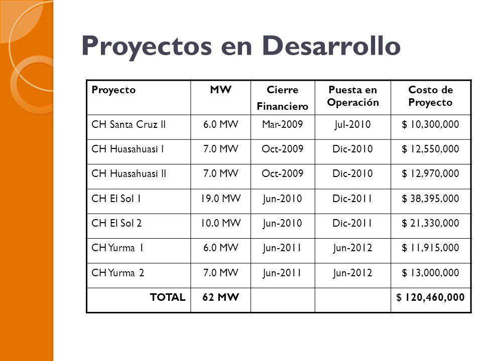 Proyectos en Desarrollo ProyectoMWCierre Financiero Puesta en Operación Costo de Proyecto CH Santa Cruz II6.0 MWMar-2009Jul-2010$ 10,300,000 CH Huasahuasi I7.0 MWOct-2009Dic-2010$ 12,550,000 CH Huasahuasi II7.0 MWOct-2009Dic-2010$ 12,970,000 CH El Sol 119.0 MWJun-2010Dic-2011$ 38,395,000 CH El Sol 210.0 MWJun-2010Dic-2011$ 21,330,000 CH Yurma 16.0 MWJun-2011Jun-2012$ 11,915,000 CH Yurma 27.0 MWJun-2011Jun-2012$ 13,000,000 TOTAL62 MW$ 120,460,000