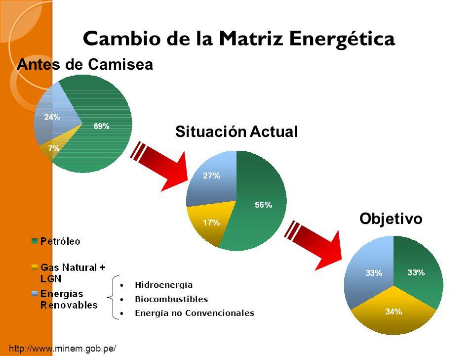 Situación Actual Cambio de la Matriz Energética Objetivo Hidroenergía Biocombustibles Energía no Convencionales 69% 24% 7% Antes de Camisea MINISTERIO DE ENERGIA Y MINAS http://www.minem.gob.pe/