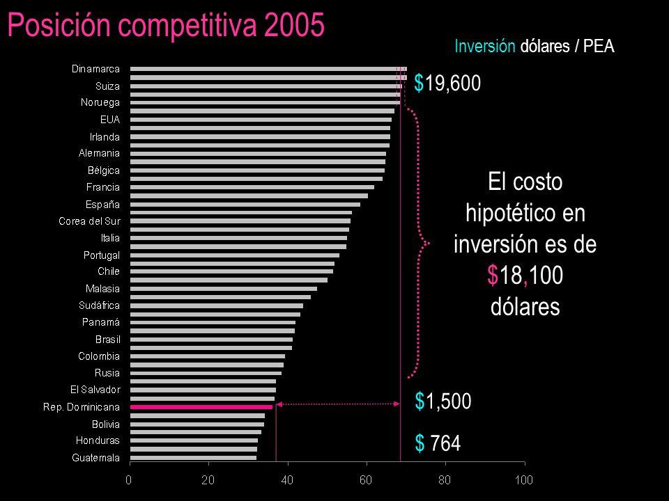 Posición competitiva 2005 $19,600 $1,500 Inversión dólares / PEA $ 764 El costo hipotético en inversión es de $18,100 dólares